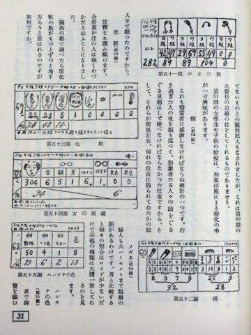今和次郎・吉田謙吉編著『考現学 モデルノロジオ』より今和次郎「女の風俗」